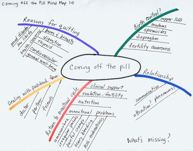 Coming Off The Pill: A Mind Map Guide